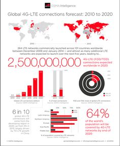 Research — Infographic: Global connections forecast: 2010 to 2020 Connection, Product Launch, Dashboards, Motion Graphics, Infographics, Google, Infographic, Info Graphics, Visual Schedules