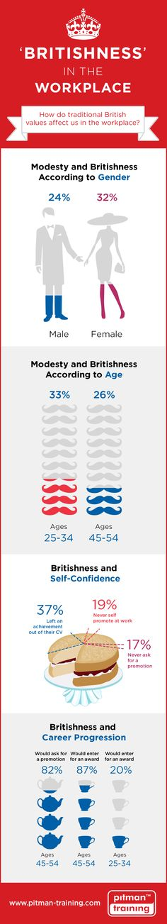 Pitman Training Britishness in the Workplace Survey Results Infographic