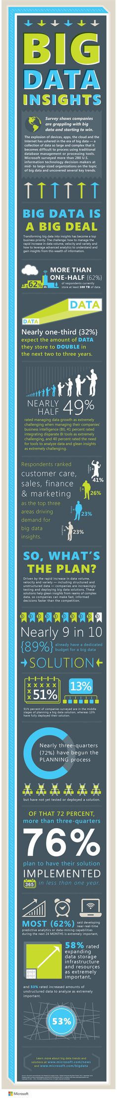 Infographic: Big Data Insights – Companies Are Attacking Big Data In A Big Way Marketing Digital, Marketing Data, Big Data, It Management, Microsoft, Marketing Technology, Entrepreneur, Startup, Business Intelligence
