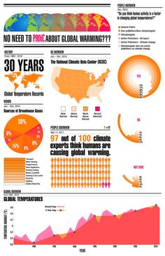 Global Warming Infographic by Josh Abdul at Coroflot.com