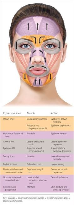 Botulinum Toxin Injection for Facial Wrinkles - is face altering - think- choose. - Botulinum Toxin Injection for Facial Wrinkles – is face altering – think- choose wisely before - Botox Injection Sites, Botox Injections, Botox Fillers, Dermal Fillers, Fillers For Face, Facial Fillers, Facial Treatment, Skin Treatments, Botox Facial