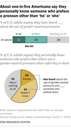 "About one-in-five Americans say they personally know someone who prefers a pronoun other than ""he"" or ""she"" Source: Pew Research Center"