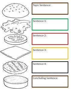 Collection of Hamburger paragraph worksheet Writing Lessons, Kids Writing, Teaching Writing, Writing Activities, Writing Skills, Persuasive Writing, Writing Rubrics, Opinion Writing, Paragraph Writing Worksheets