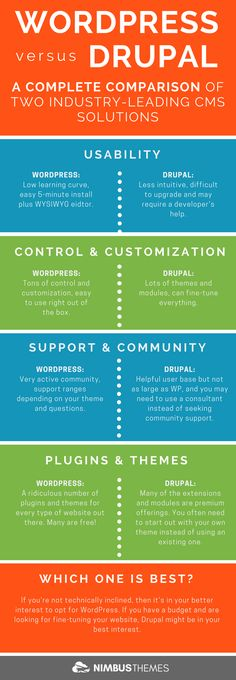 Need help on deciding which CMS platform is the right fit for you? Compare WordPres and Drupal with this infographic to gain insight on these two industry leading CMS solutions.