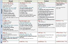 english grammar tenses table