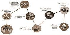 Imagen Washer Necklace, Reward System, Learning