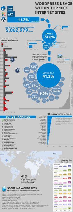 100K Websites Active On WordPress #infographic
