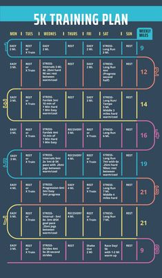 Trendy Ideas For Running Strength Training Plan Work Outs 10k Training Plan Beginner, 5k Training For Beginners, Running Plan For Beginners, Running Training Plan, Training For A 10k, Training Schedule, Running Tips, Running Humor, Triathlon Training