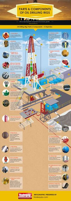 Parts and Components of Oil Drilling Rigs Infographic