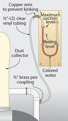 Gauge shows reduction in dust-collection suction