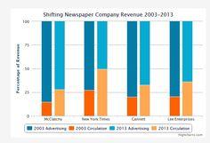 Come Stanno Cambiando i Ricavi dei Quotidiani #business #economia #editoria #giornalismo