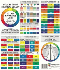 Color Wheel Pocket Guide to Mixing Color Artist Paint Color Wheel