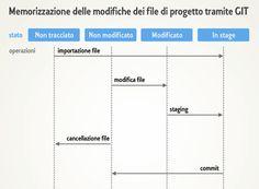 #Git - Dinamica del tracciamento in un #diagramma.