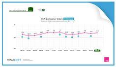 Zapraszamy do sprawdzenia poziomu najnowszego TNS Consumer Index! Przypominamy, że w tym cyklicznym badaniu mamy swój udział (dane dotyczące nastrojów)! www.tnsconsumerindex.pl