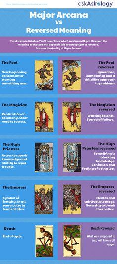Tarot Interpretation, Tarot Cards Major Arcana, Hanged Man Tarot, Strength Tarot, Tarot Astrology, Astrology Chart, Tarot Card Meanings, Meaning Of Tarot Cards, Paranormal
