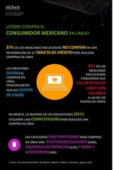 Cómo compra el consumidor mexicano en línea. AMAP. NIELSEN