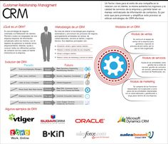 InfografiaCRM - Customer relationship management - Wikipedia, la enciclopedia libre