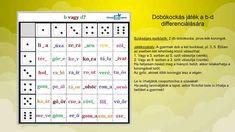 Ingyenes játékos feladatok Dysgraphia, Dyslexia, Thing 1, Periodic Table, Diagram, Gallery, Erika, Periotic Table