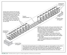 Precast Concrete Deck Piers – Incredible Home Decking Concrete Deck Piers, Concrete Porch, Concrete Stairs, Precast Concrete, Reinforced Concrete, Concrete Design, Structural Drawing, Structural Analysis, Roof Truss Design