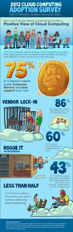 Infographic on #cloud adoption