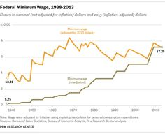 Drew Desilver discusses who makes up the minimum wage. He gives statistics in regards to the type of people working these jobs, the field in which they are working these jobs, and the geographical area these jobs are most likely located in. He provides two graphical depictions of the trending minimum wage statistics.