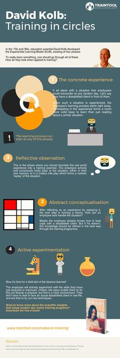 David Kolb: Training in Circles Infographic - https://elearninginfographics.com/david-kolb-training-circles-infographic/