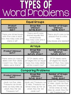 I've been working extremely hard this year to clarify misconceptions on word problems. As you know, we do tons of word problems in my classroom. Word Problems 3rd Grade, Math Story Problems, Math Tutor, Teaching Math, Math Classroom, Math Math, Math Games, Classroom Ideas, Math Problem Solving