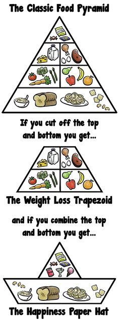 Funny pictures about Food Pyramid Geometry. Oh, and cool pics about Food Pyramid Geometry. Also, Food Pyramid Geometry photos. Funny Shit, The Funny, Hilarious, Funny Stuff, Daily Funny, Random Stuff, Funny Quotes, Funny Memes, Jokes