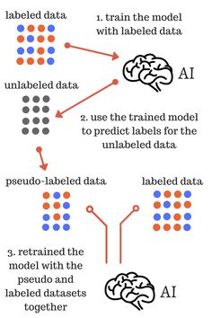 The foundation of every machine learning project is data – the one thing you cannot do without. In this post, I will show how a simple semi-supervised learning method called pseudo-labeling that can increase the performance of your favorite machine learning models by utilizing unlabeled data. Machine Learning Projects, Machine Learning Deep Learning, Machine Learning Models, Learning Methods, Supervised Machine Learning, Peer Assessment, Flipped Classroom, Computer Programming, Data Science