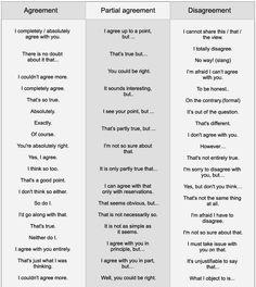 Agreement - Partial agreement - disagreement