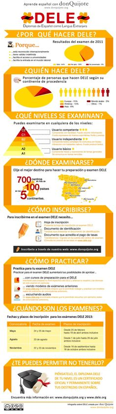 Why doing DELE? ¿Por qué vale la pena hacer el DELE? Spanish Phrases, Ap Spanish, Learn Spanish, Spanish Language Learning, Teaching Spanish, Language Acquisition, Spanish Classroom, Reading Skills, Have Time