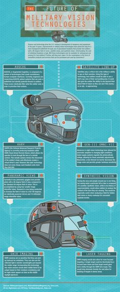 Future Military Helmet Provides Supernatural Vision Infographic, kinda remind of ODST helmet design