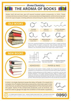 Infographic explains the differences in the smell of old and new books