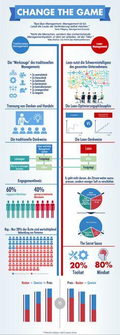 Change the Game   Lean Management - Operatives Management   Infografik   KRUPS CONSULTANTS GmbH   www.krupsconsultants.de