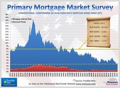 The solid yellow line represents the average rate (7.86%) over the past fifty years, while the dashed yellow line marks the lowest rate. This is a great picture to convey exactly just how low mortgage interest rates are today versus where we have seen them in the past. #tallahassee #florida #fl #realestate #realtor #listings #homes #home #houses #house #luxury #mansion #driveway #garage #rich #successful #wealth #fountain #backyard #lawn #pool #investors #doctors #hgtv #homedesign…