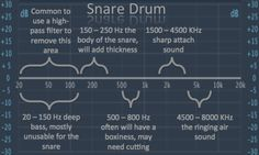 Snare Eq: How To Get Phat & Punchy Snare Using Eq