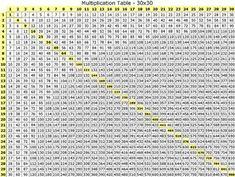 large multiplication table 2