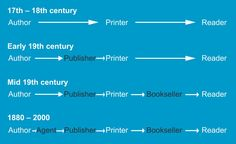 Nice visual history of the publishing process from 17th century onwards. Perhaps it is about to get more simple again?