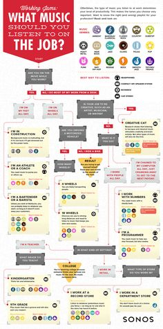 This Infographic Will Tell You What Music You Should Listen To At Work | Fast Company | Business + Innovation