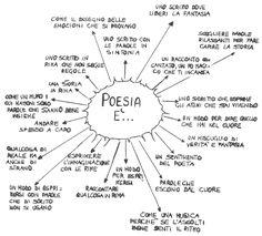 Sfida... a colpi di poesia! Italian Words, Italian Language, Learning Italian, Writing Workshop, Me As A Girlfriend, Homeschool, Classroom, Teacher, Thoughts