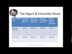Master Franchise healthy cafe business available worldwide visit http://www.yogurtandchocolatehouse.com