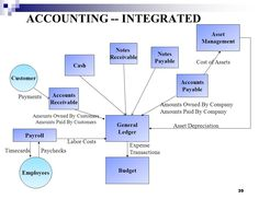 ACCOUNTING -- INTEGRATED #Accounting #GeneralLedger #Journals #SubsidiaryLedgers #Debits #Credits #Payroll #AccountsPayables #AccountsReceivable #Assets #Depreciation #Write-Offs #Inventory #Accruals #Reporting #Capital  #CashFlows #BalanceSheet #Profit #Loss #Tax #Bookkeeping #Equity #Liabilities #Expenses #TrialBalance