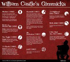Image result for william castle film gimmicks