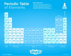 The Periodic Table of Skype