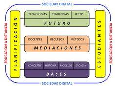 """García Aretio: En Revista Comunicar: """"Bases, mediaciones y futuro..."""
