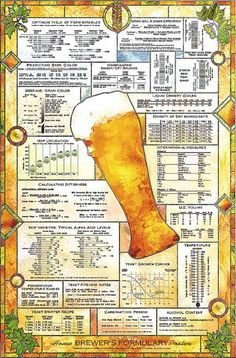 Home Brewer's Formulary poster — a poster showing a collection of formulas, charts, graphs and other info used in a typical home brewery.