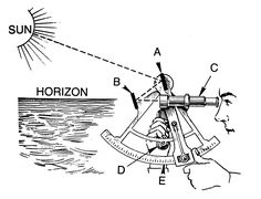 How to use a sextant to measure the angle between the sun and the horizon at noon to determine latitude