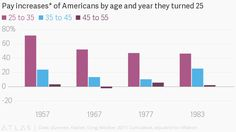 Income inequality: Your financial fate is sealed by the time you turn 25 — Quartz