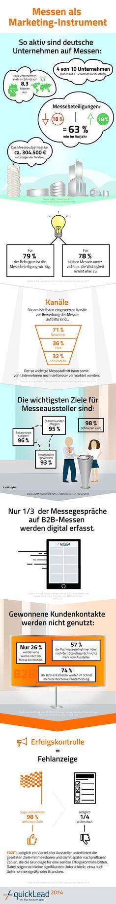 Messemarketing: So aktiv sind deutsche Unternehmen - und so wenig schöpfen das Potenzial ihres Messestands aus. #quickLead #Leadgenerierung #Leadmanagement