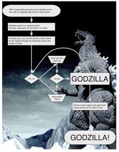 Godzilla Explained